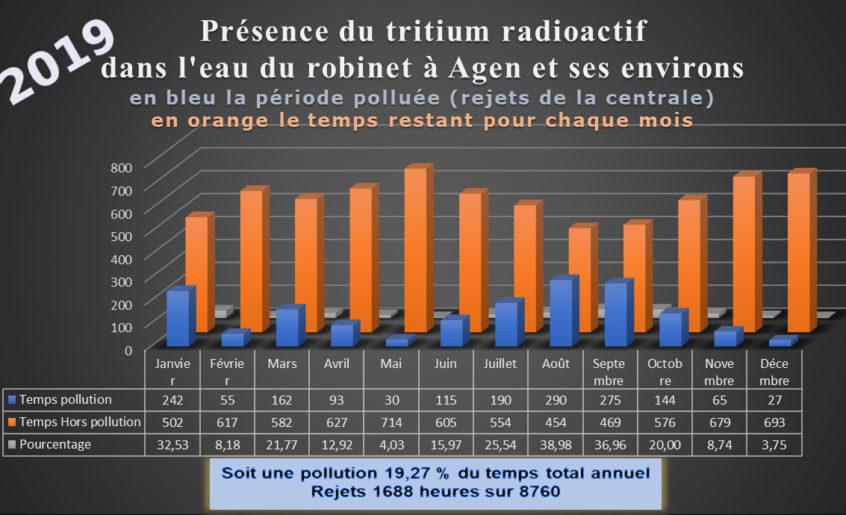 Présence du tritium radioactif dans l'eau du robinet à Agen et ses environs en 2019
