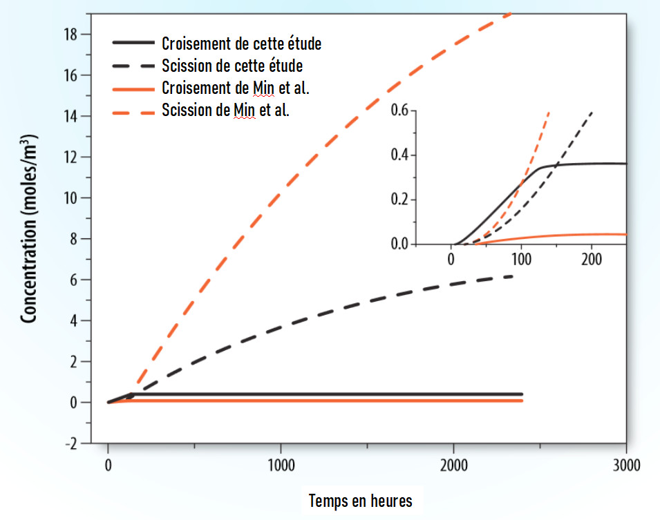 Figure 4. Comparaison des modèles cinétiques présentés dans cette étude et de ceux rapportés par Min et al. (7) pour la concentration en oxygène dans des échantillons de polyéthylène vieillis avec un rayonnement gamma à un débit de dose de 100 Gy/h pendant 5 jours. L'encadré montre les points de croisement des modèles.