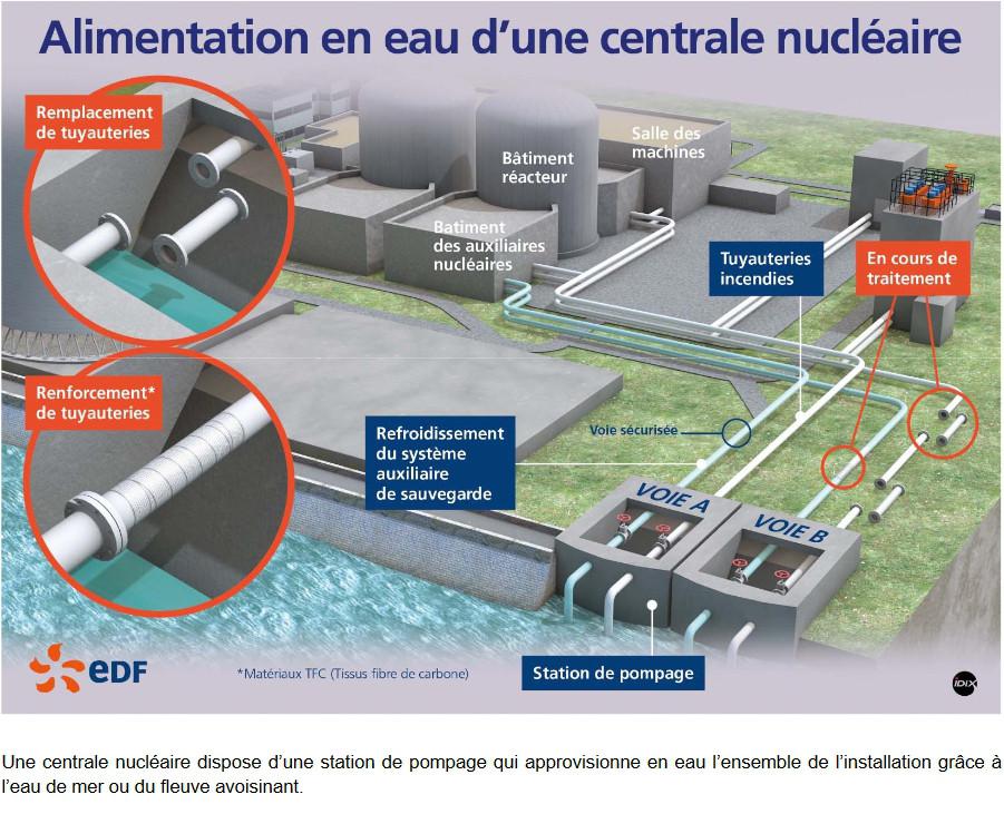 Document EDF
